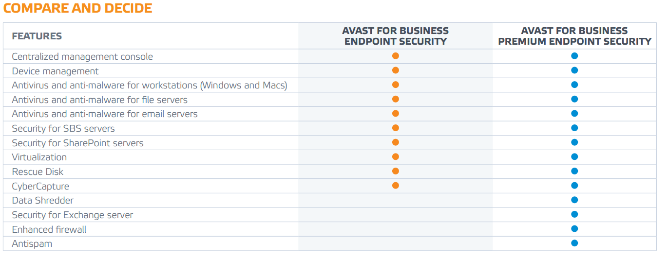 compare-business-edition-endpoint